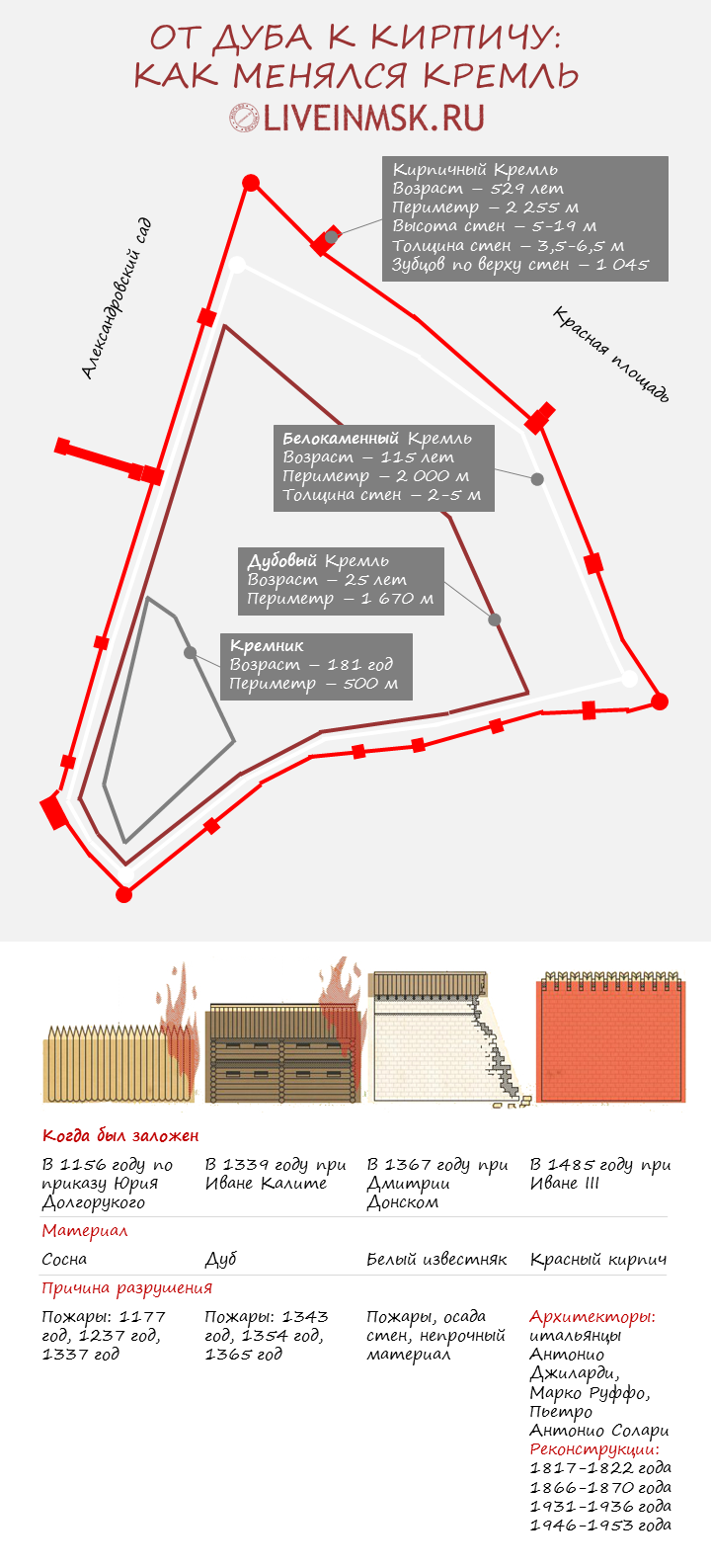 Как менялся Московский Кремль