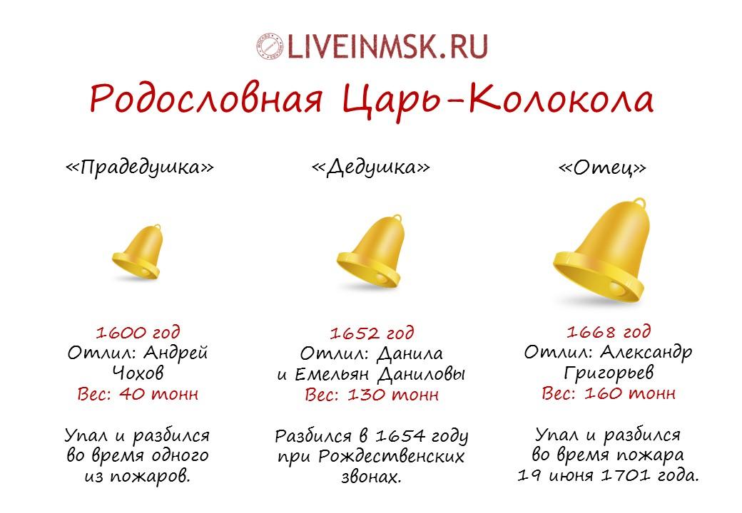 Родословная московского Царь-колокола